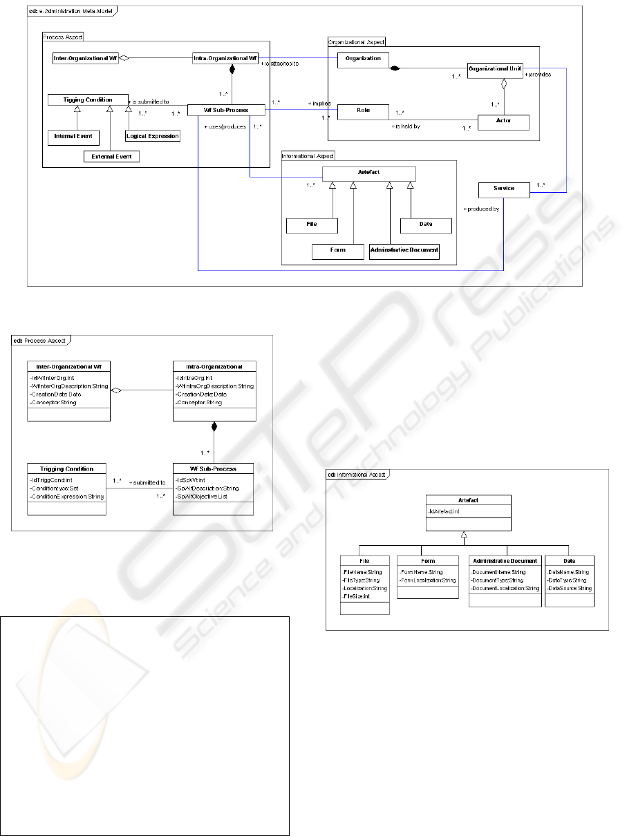 a workflow based approach for e administration processes Windows XP Error Messages figure 5 1 workflow meta model for the e administration