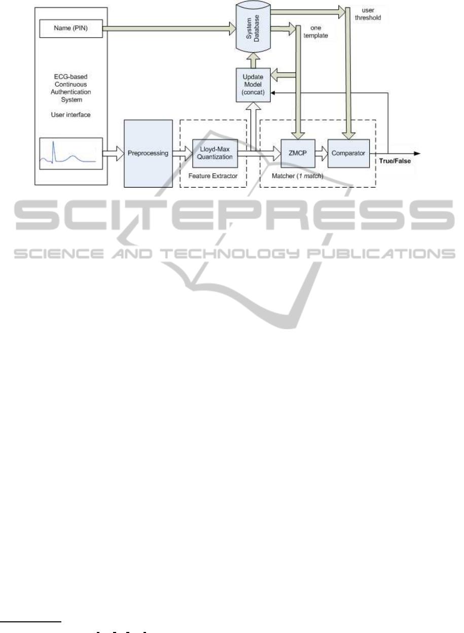 Block Diagram Of Ecg