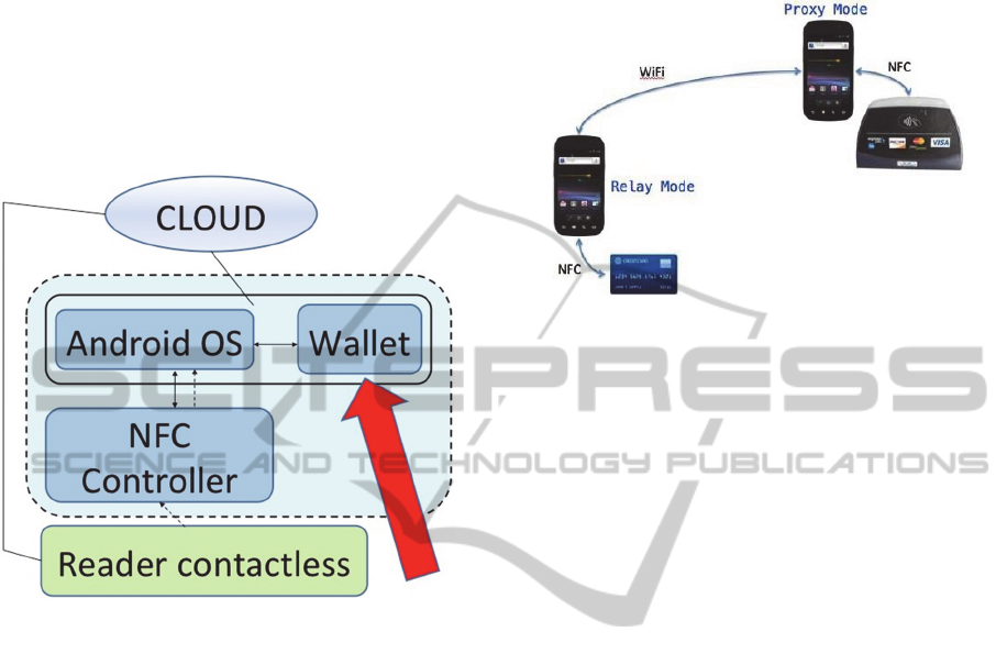 Organisational Aspects and Anatomy of an Attack on NFC