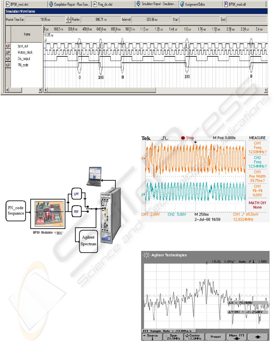 experimental digital bpsk modulator design with vhdl code for