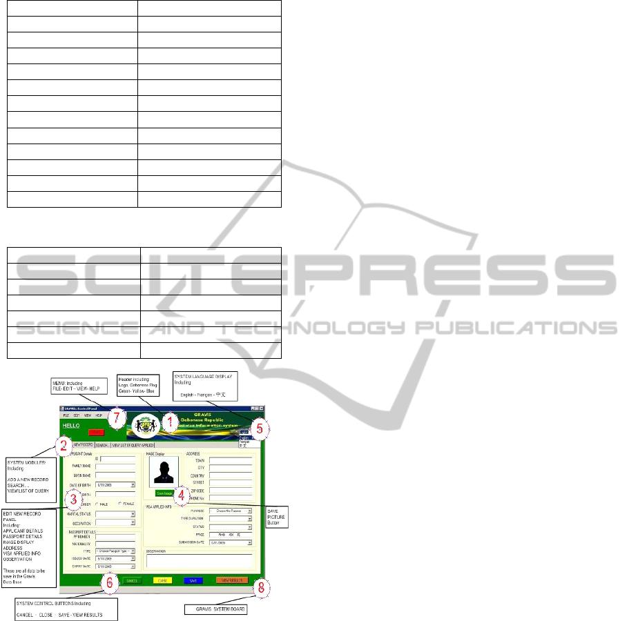 AVIS - APPLIED VISA INFORMATION SYSTEM Case Study