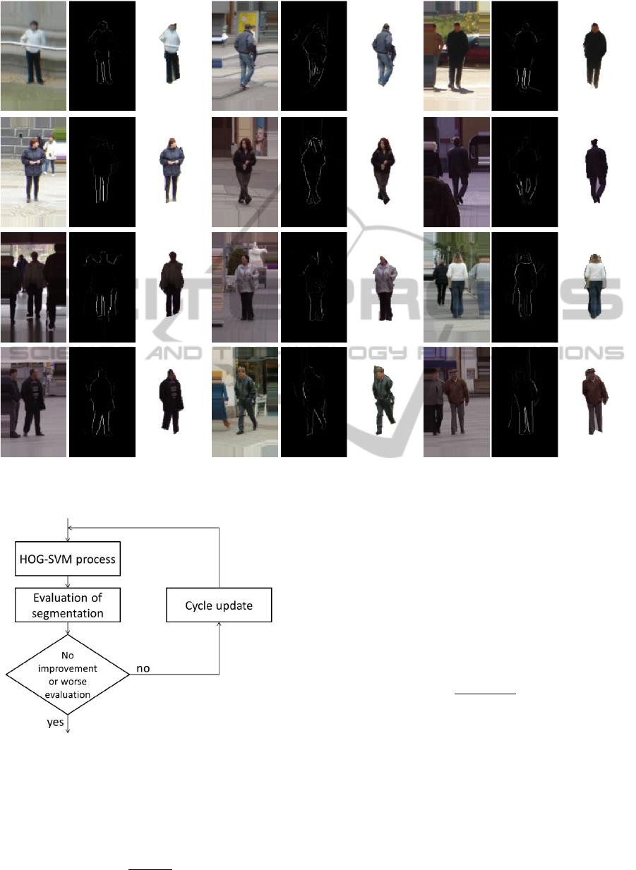 Iterative Human Segmentation from Detection Windows using Contour