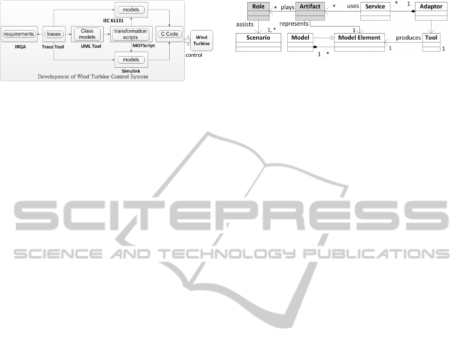 Modeling of Tool Integration Resources with OSLC Support