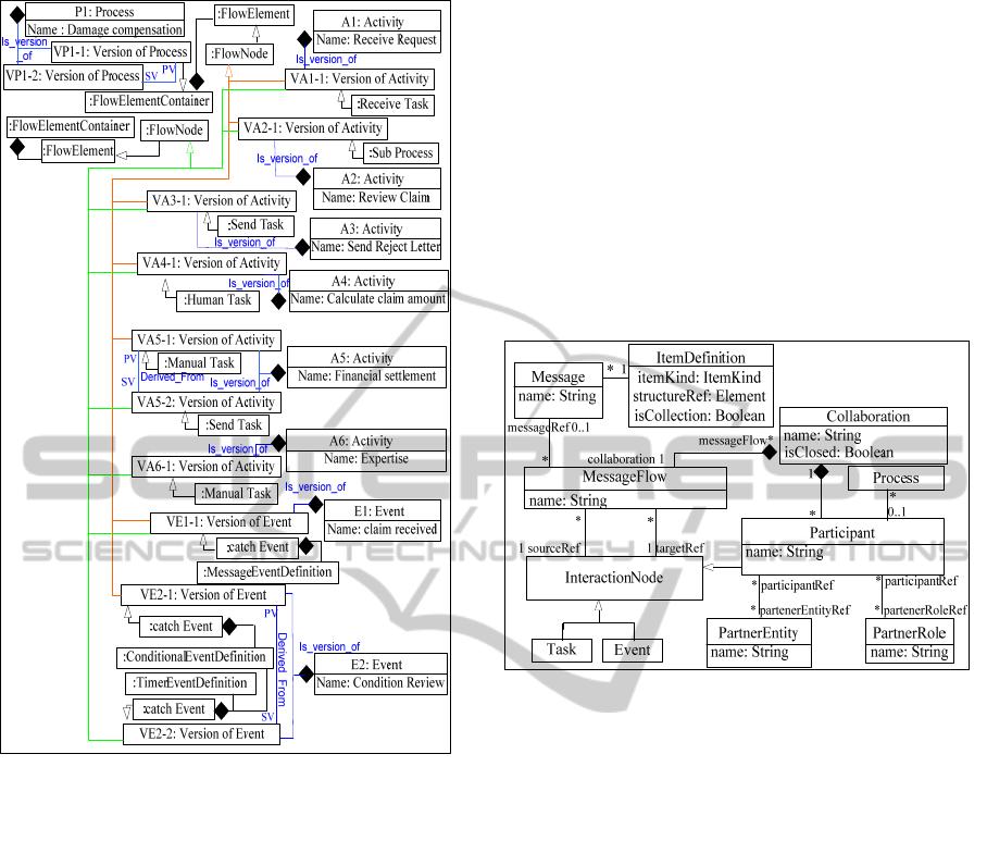 Extending BPMN 2 0 Meta-models for Process Version Modelling