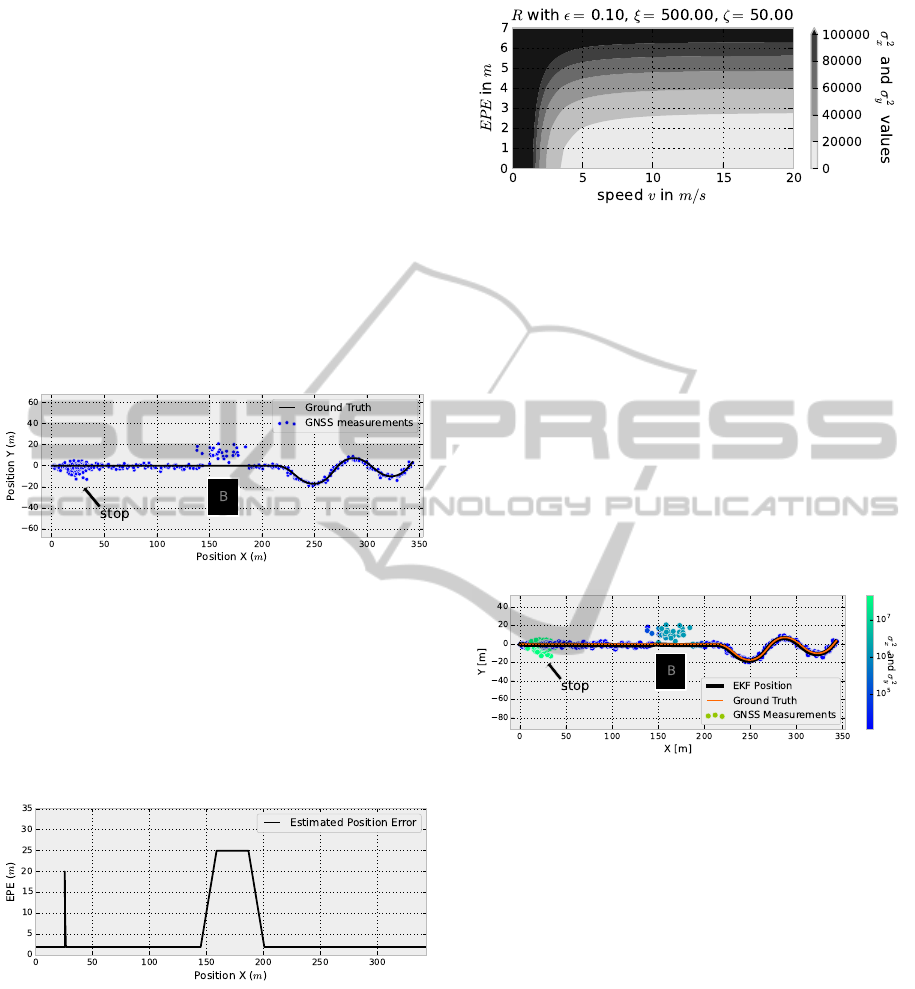EPE and Speed Adaptive Extended Kalman Filter for Vehicle Position