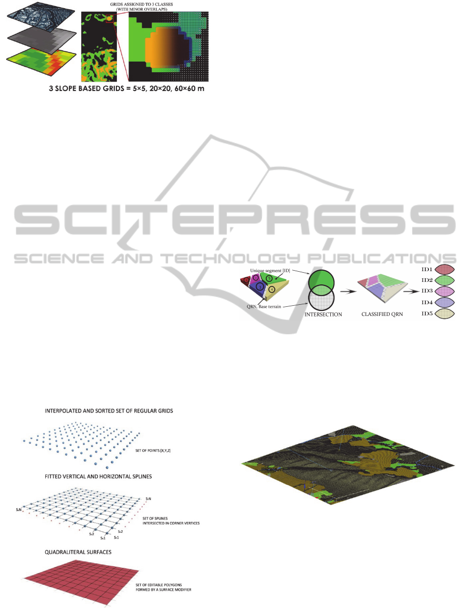 Parametrical and Procedural Approach in the LIDAR Data