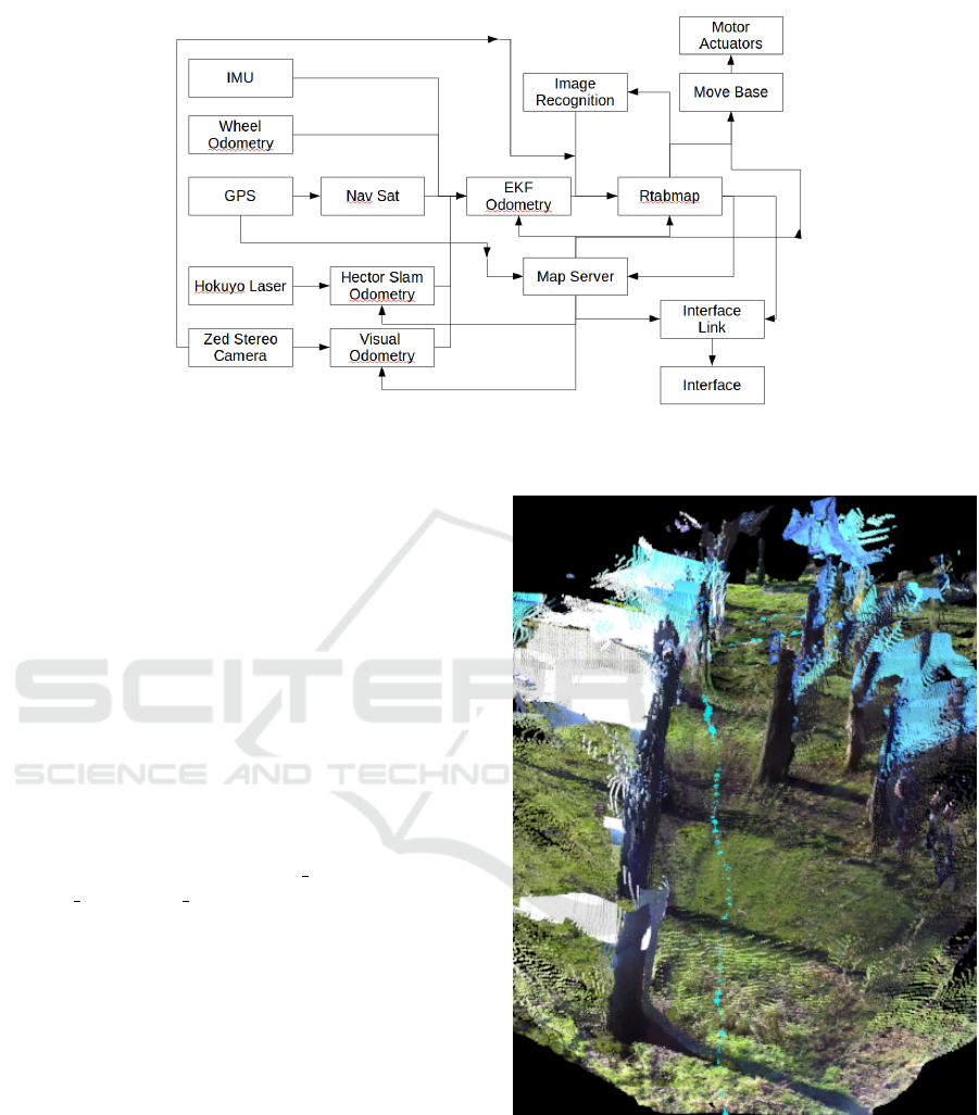 Autonomous Navigation with ROS for a Mobile Robot in Agricultural