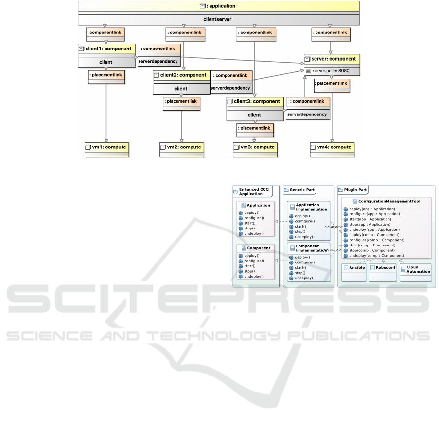 Model-driven Configuration Management of Cloud