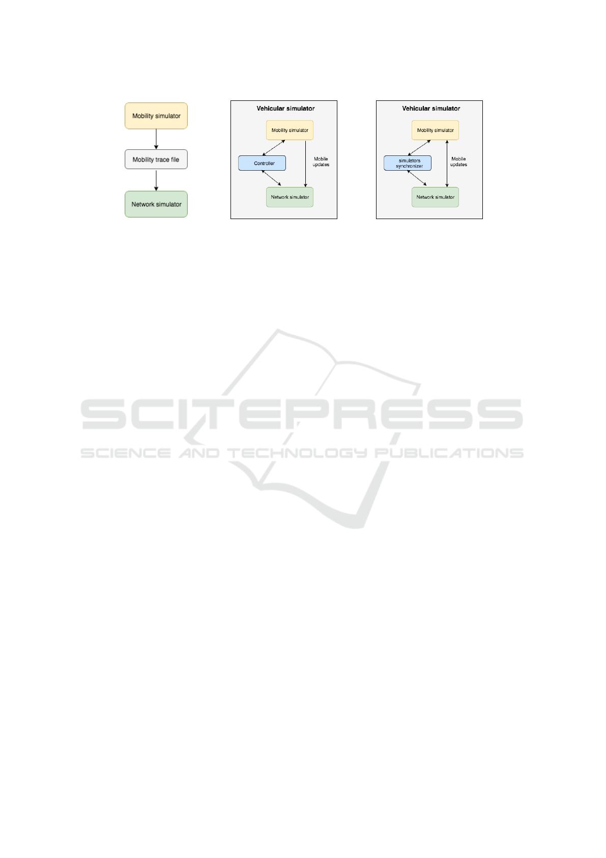Temporal Evolution of Vehicular Network Simulators