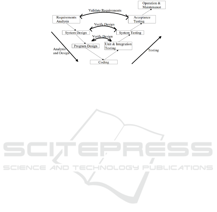 Towards Classification of Lightweight Formal Methods